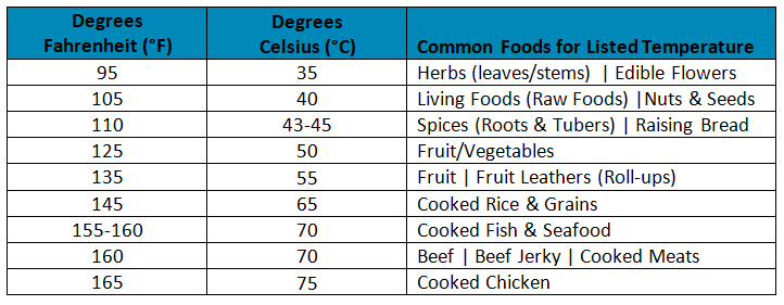 Dehydrator Temperatures With Conversion Chart 21st Century Simple
